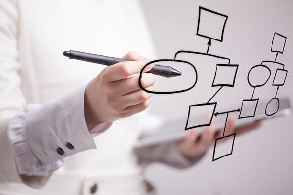 Master Data Management Image | Flowchart Business Process